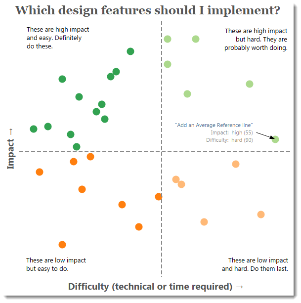 Which design features should I implement