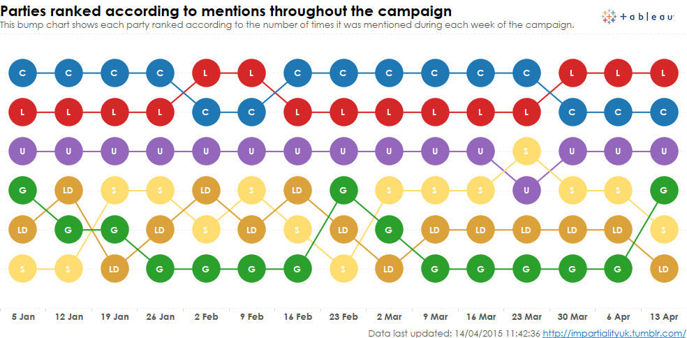 Ranking UK political parties according to mentions on twitter by the media