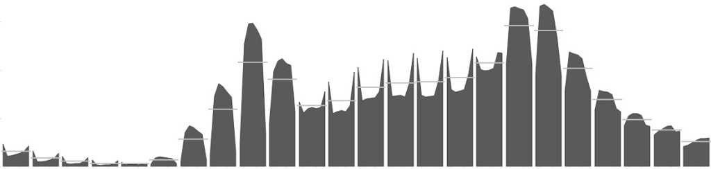 A cycle plot (or is Batman?)