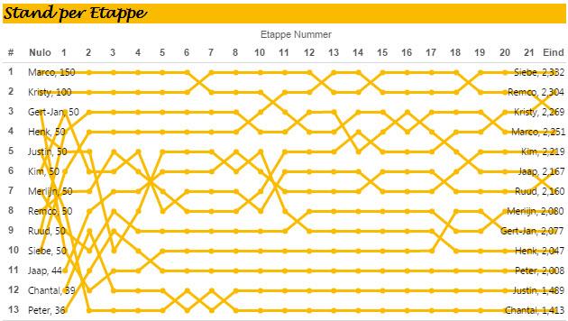 A bump chart