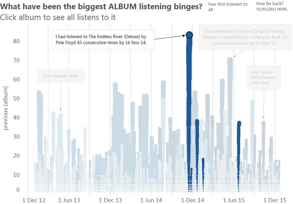 Binge listening (albums) FLOYD