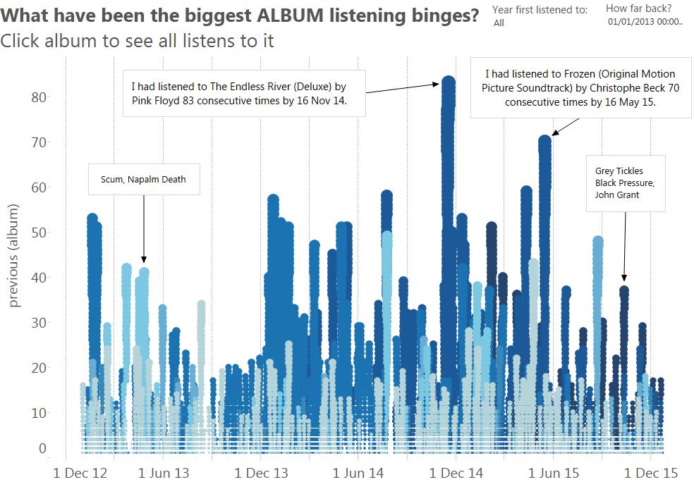 Binge listening (albums)