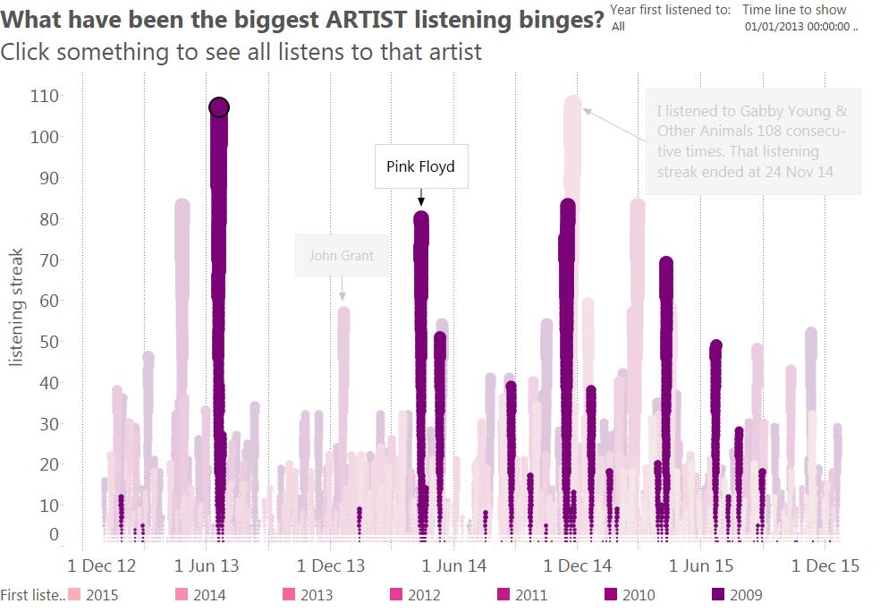Binge listening (artists) FLOYD