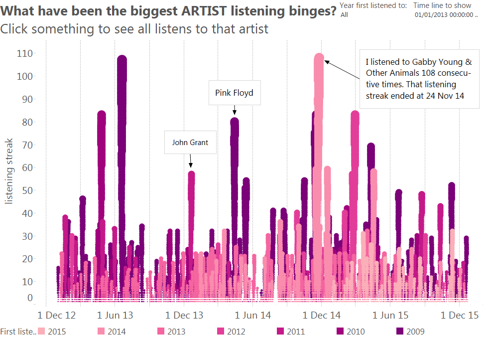 Binge listening (artists)