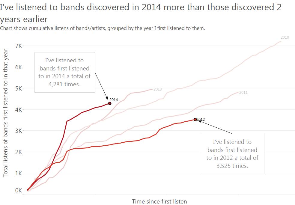 More 2014 than 2012