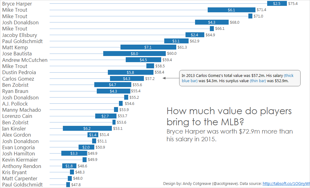 MLB surplus values