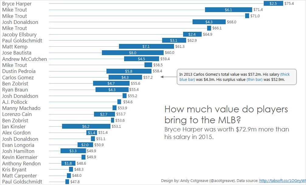 MLB surplus values