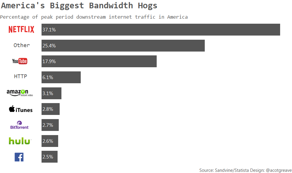 America's Biggest Bandwidth Hogs left