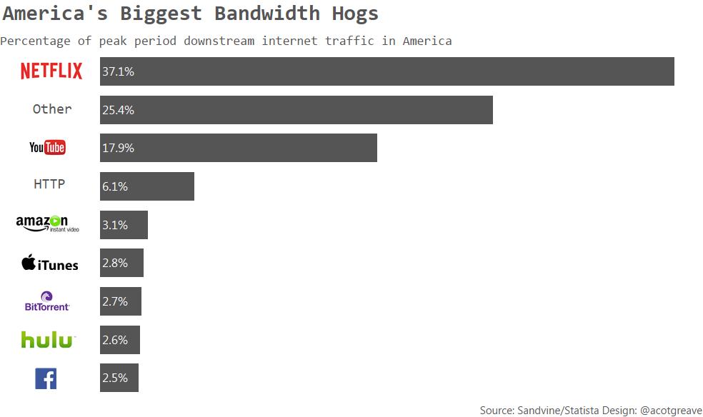 America's Biggest Bandwidth Hogs left