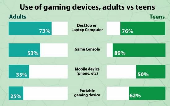 Use of gaming device