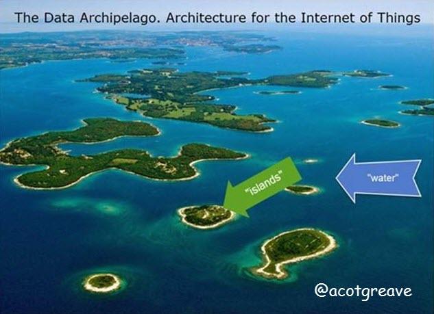 Data Archipelago