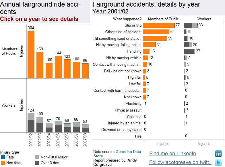 Fairground accident rates