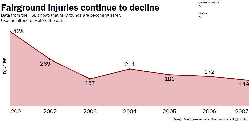 Fairground injuries continue to decline