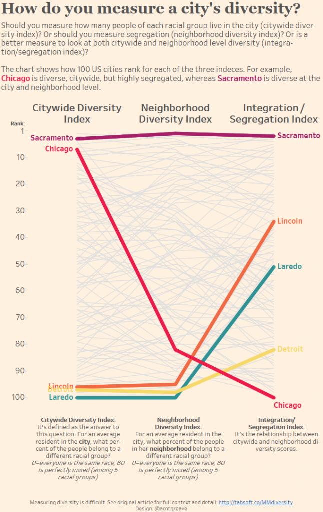 How do you define diversity (tall)