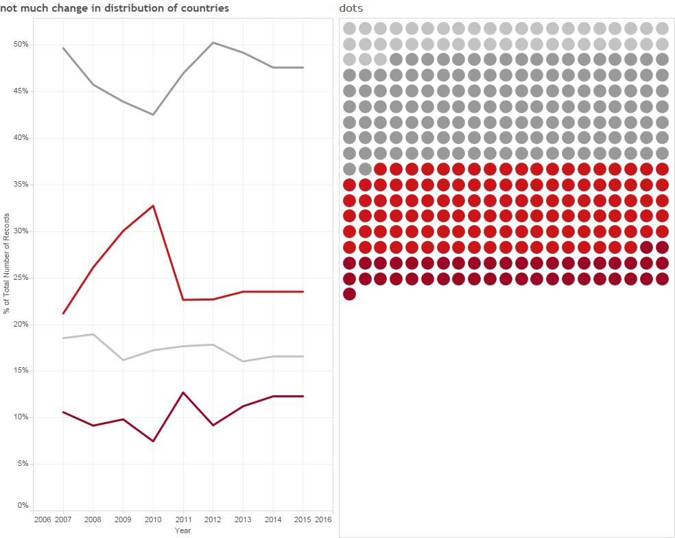 Revisiting Unit Charts seemed like a good idea.