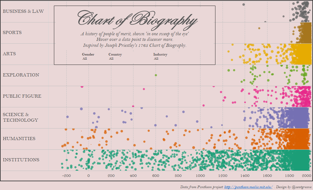 Chart of Biography