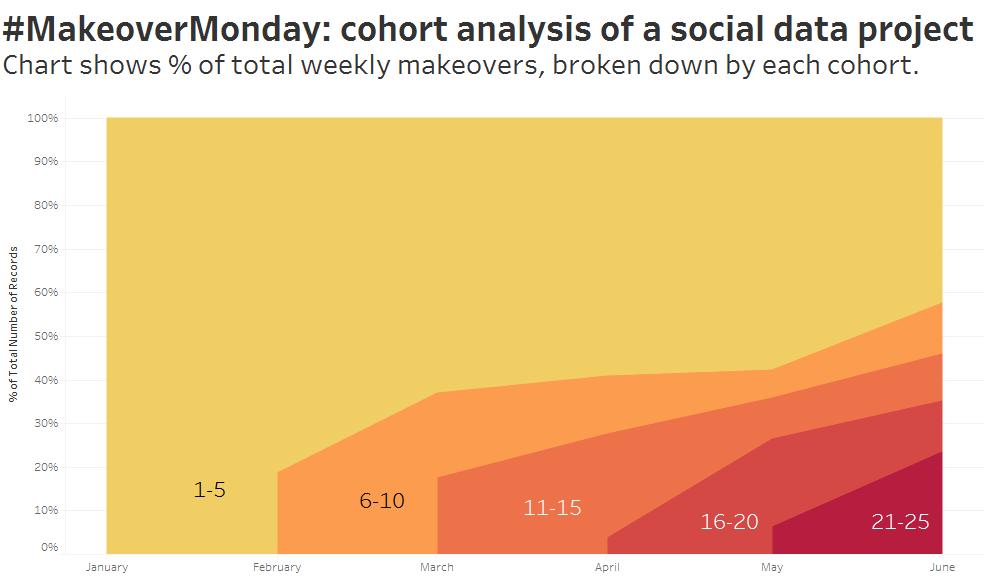 Cohort Analysis (%)