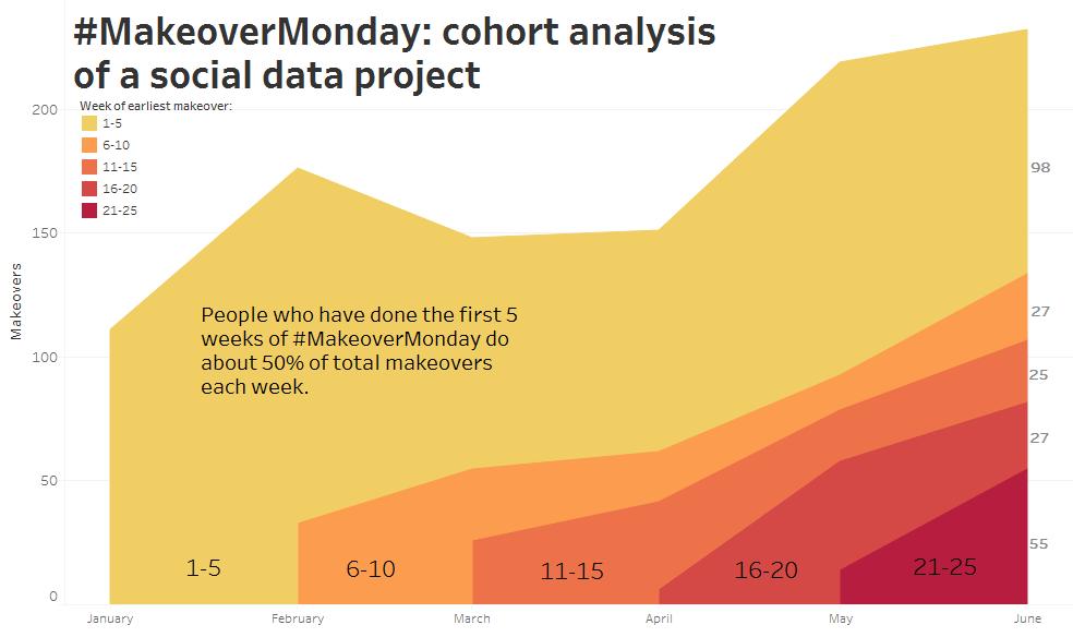 Cohort-Analysis.png