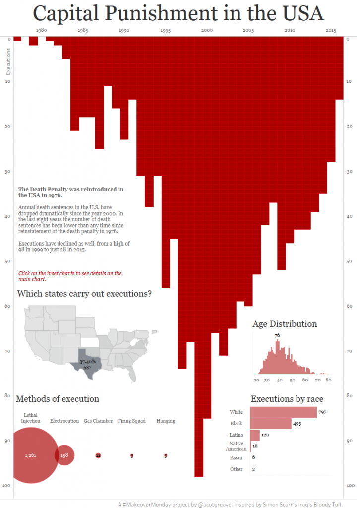 Capital Punishment in the US