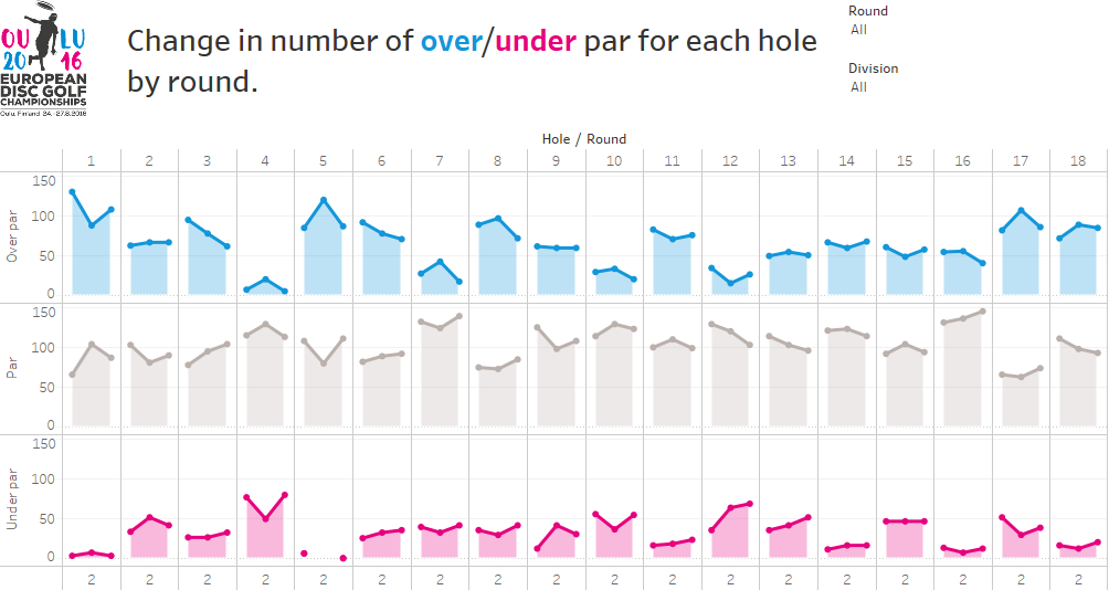 Holes change by round
