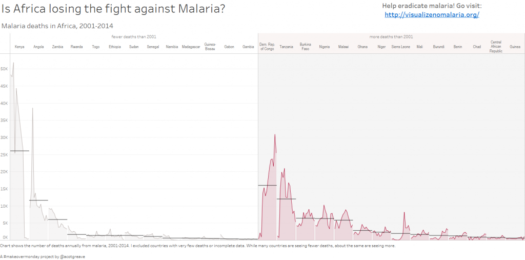 Malaria deaths in Africa (horizontal)