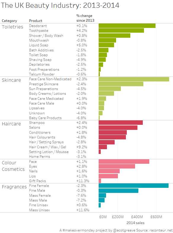 The UK Beauty Industry 2013-2014