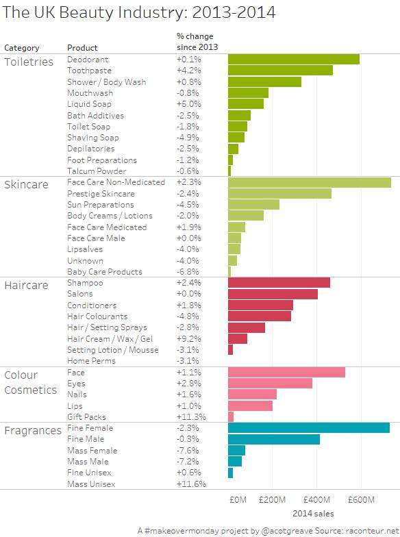 The UK Beauty Industry 2013-2014