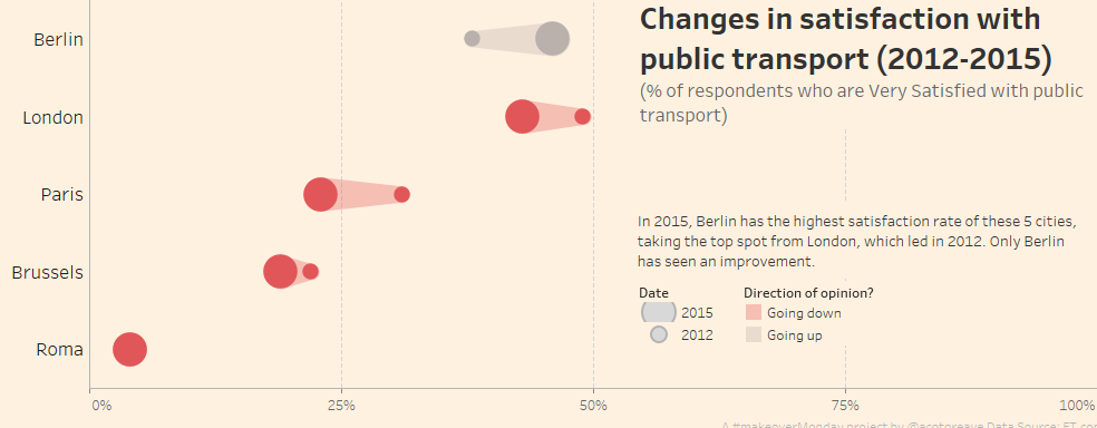 MakeoverMonday: Satisfaction with Public Transport