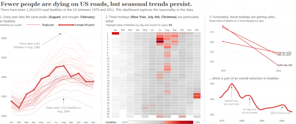seasonality-in-us-road-fatalities