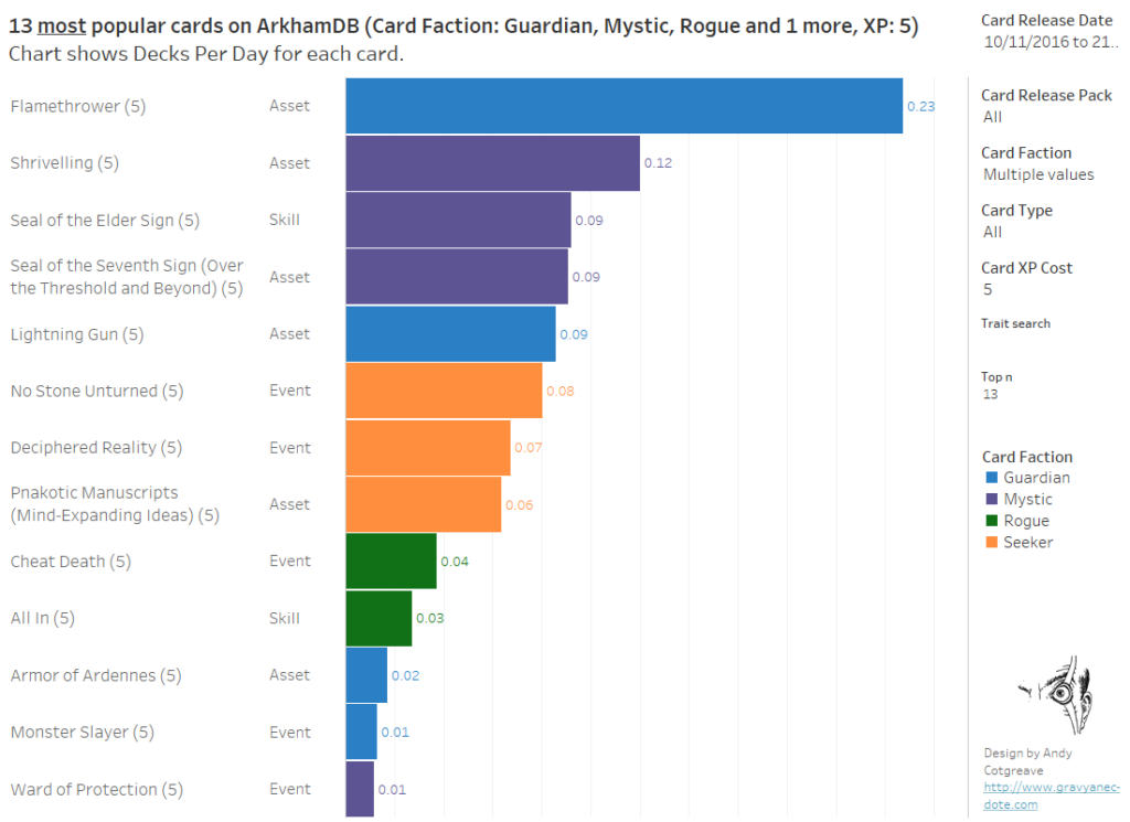 Arkham Horror ArkhamDB Most popular 5XP Card (Top 13 excluding Neutral cards)