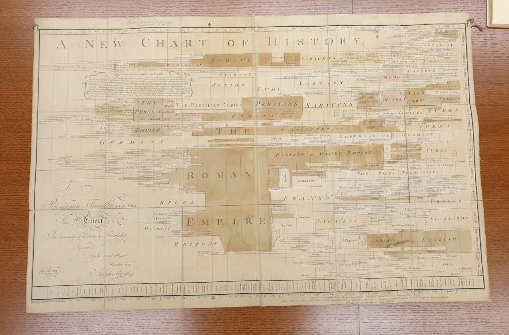 The Chart of History Priestley