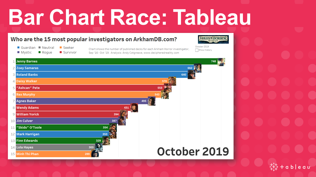 Bar Chart Race in Tableau
