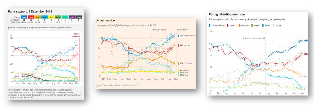 General Election Poll Trackers from the Guardian, BBC and FT