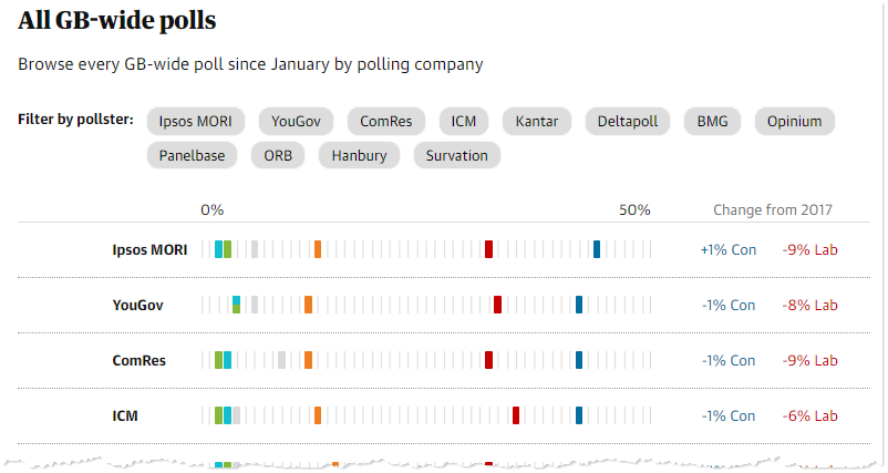 The Guardian detailed poll records display