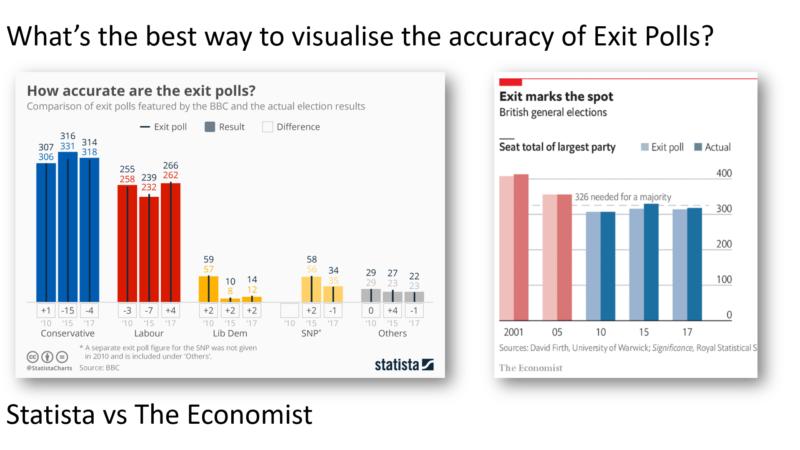 Exit Poll dataviz #Electionviz
