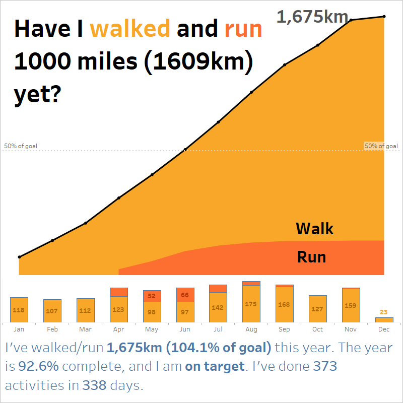 I walked 1000 miles