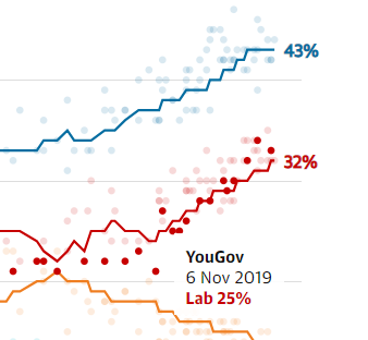 Guardian Poll Tracker has interactivity