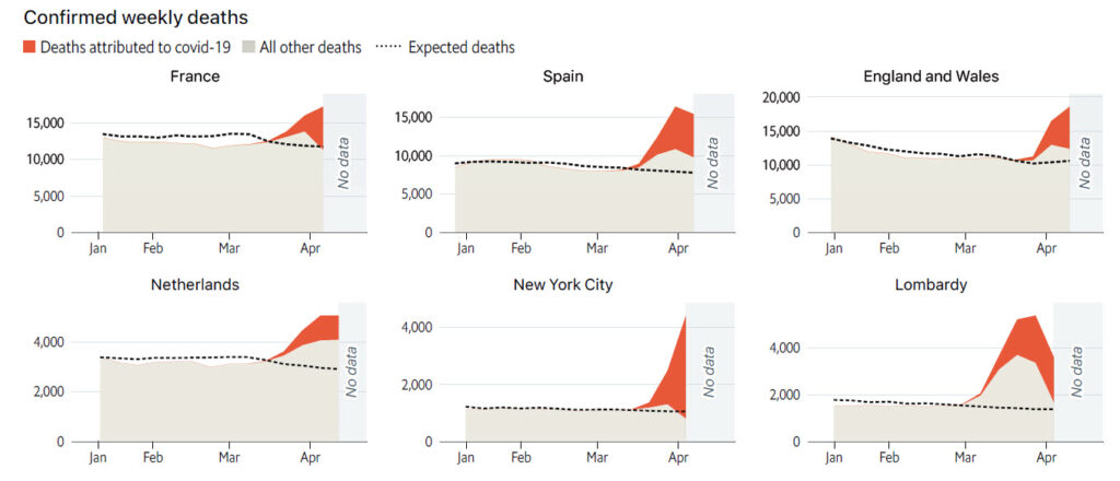 The Economist's excess death charts as they appeared in April 2020.